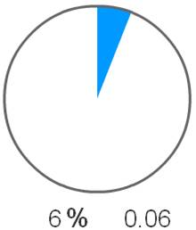 Numbers – Calculations – Percentages