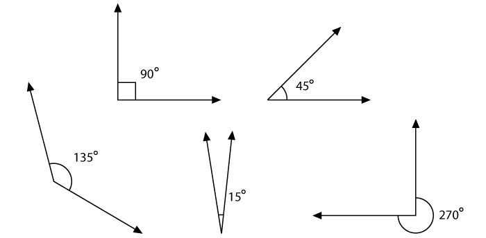 Resources - Angle examples